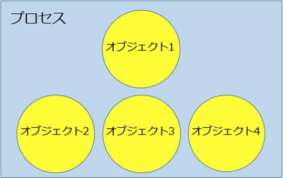 """最初に考えた""""Blue Prism""""プロセスとオブジェクトの関係図"""