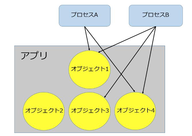 """Blue Prism""プロセスとオブジェクトの実際の関係図"