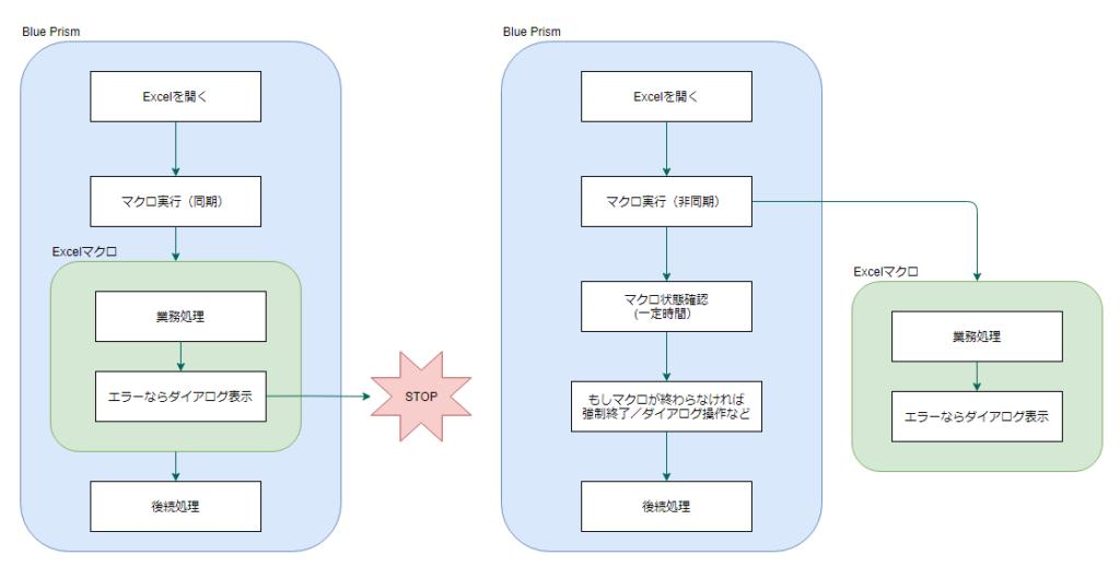 同期実行(左)と非同期実行(右)の処理フローイメージ